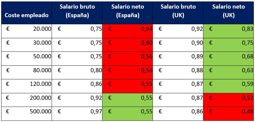 impuestos por euro pagado