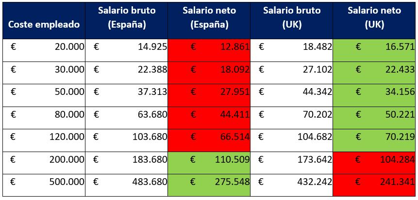 Comparativa entre coste por empleado, salario bruto y salario neto
