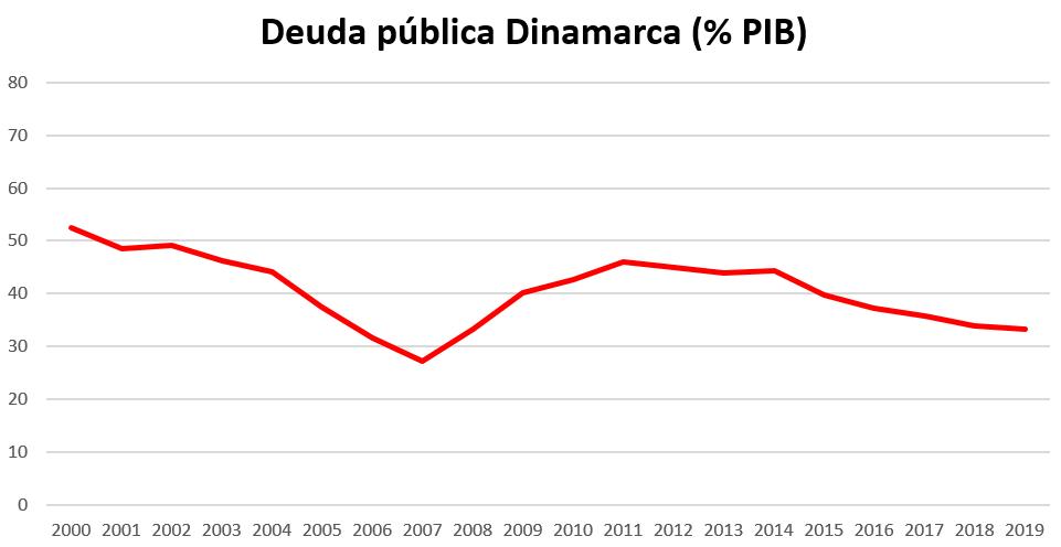 deuda publica dinamarca